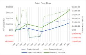 Solar Cashflow