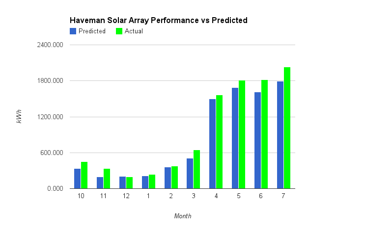 Solar Performance vs Predicted as of July 2014