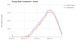 Actual Energy Bank Comparison with March Reset