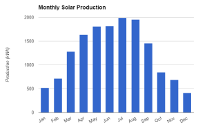 Average Solar Production, by Month
