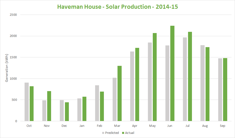 Haveman House - Solar Production Graph - 2014-15
