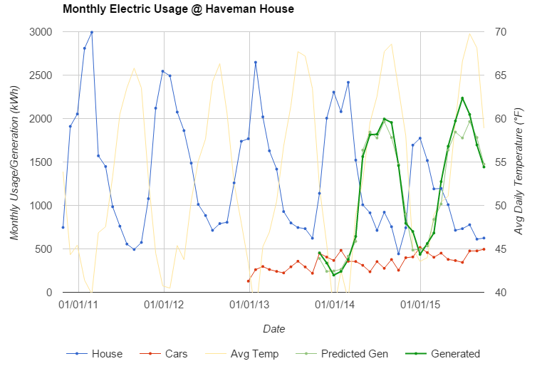 Monthly Electric Usage @ Haveman House - Graph