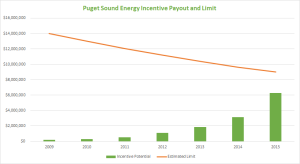Puget Sound Energy Incentive Payout and Limit to date. Source: Puget Sound Energy
