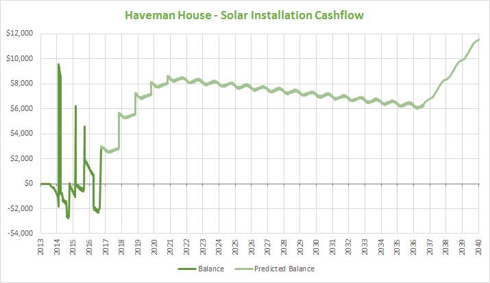 solar-cashflow-2016