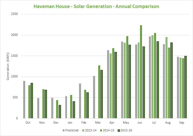 solar-generation-comparison-2016